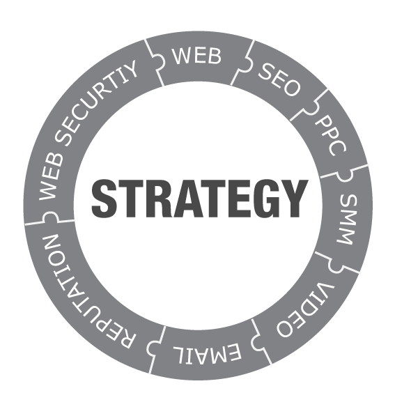 Tampa Digital Marketing strategy wheel
